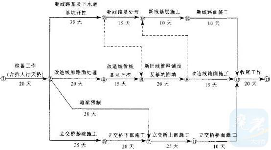 【答案】:1.(共5分)  钢轨堆放区;轨枕堆放区;配轨区;轨排组装区;轨排存放区。  2.(共8分)  铺架顺序:从起点向终点方向(或A工区B工区C工区)(3分)  理由:(1)充分利用旧轨,先铺A工区,将A工区拆下的旧轨铺设到B工区,在铺设C工区时,利用B工区的旧轨(3分);(2)C工区为控制性工程,1#隧道长达3820m,3#桥为30孔特大桥,工程量大,施工时间长,而A、B段桥梁工程量少,土石方工程量不大,线下工程能较快完成,能尽快为铺架创造条件(2分)。  3.(共5分)  铺架基